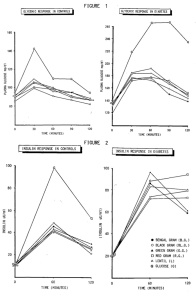Data from Viswanathan et al, Nutrition Reports INternational (1989) RESPONSES TO LEGUMES IN NIDDM SUBJECTS: LOWER PLASMA GLUCOSE AND HIGHER INSULIN LEVELS.