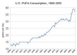 u_s_pufa_consumption,_1909-2005