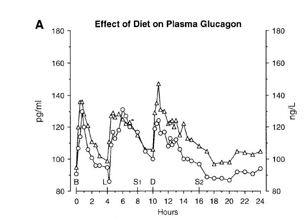 Nuttal 2004 HiCHO glucagon