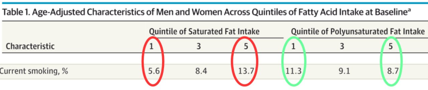 Eating More Saturated Fats Raises Risk Of Early Death Yeah Right