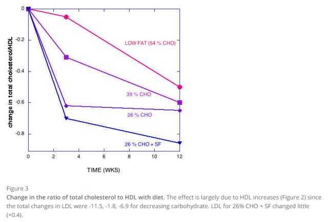 total C HDL