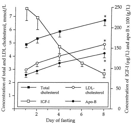 Fasting LDL Apo B